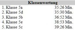 Orientierungslauf_2014_Klassen